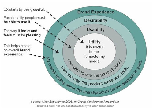 The difference between usability and user experience